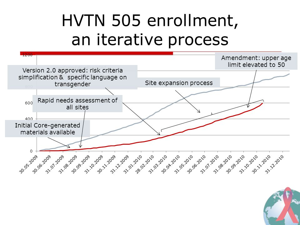 HVTN 505 enrollment, an iterative process Version 2.0 approved: risk criteria simplification & specific language on transgender Initial Core-generated materials available Amendment: upper age limit elevated to 50 Rapid needs assessment of all sites Site expansion process