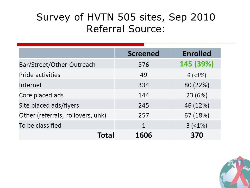 Survey of HVTN 505 sites, Sep 2010 Referral Source: ScreenedEnrolled Bar/Street/Other Outreach576 145 (39%) Pride activities49 6 (<1%) Internet33480 (22%) Core placed ads14423 (6%) Site placed ads/flyers24546 (12%) Other (referrals, rollovers, unk)25767 (18%) To be classified13 (<1%) Total1606370