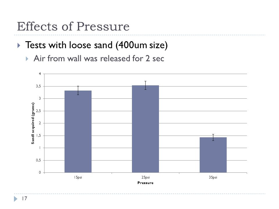 Effects of Pressure 17 Tests with loose sand (400um size) Air from wall was released for 2 sec