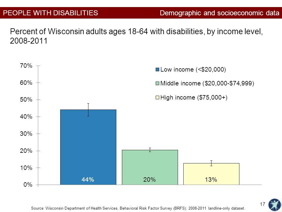PEOPLE WITH DISABILITIES Source: Wisconsin Department of Health Services, Behavioral Risk Factor Survey (BRFS); 2008-2011 landline-only dataset. 17 De