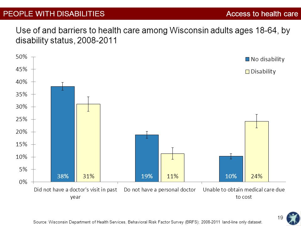 PEOPLE WITH DISABILITIES Use of and barriers to health care among Wisconsin adults ages 18-64, by disability status, 2008-2011 Source: Wisconsin Depar