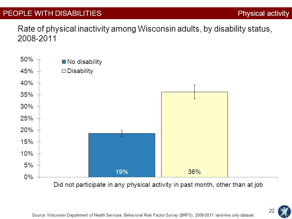 PEOPLE WITH DISABILITIES Rate of physical inactivity among Wisconsin adults, by disability status, 2008-2011 Physical activity Source: Wisconsin Depar