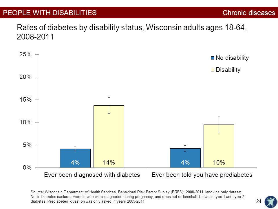 PEOPLE WITH DISABILITIES Rates of diabetes by disability status, Wisconsin adults ages 18-64, 2008-2011 Chronic diseases Source: Wisconsin Department