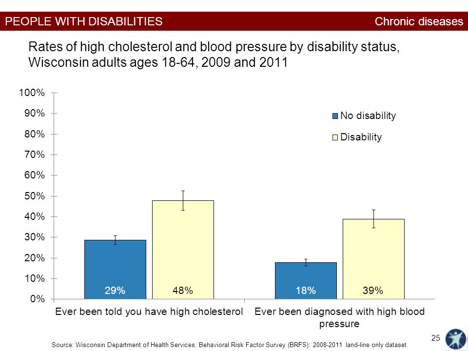 PEOPLE WITH DISABILITIES Rates of high cholesterol and blood pressure by disability status, Wisconsin adults ages 18-64, 2009 and 2011 Source: Wiscons
