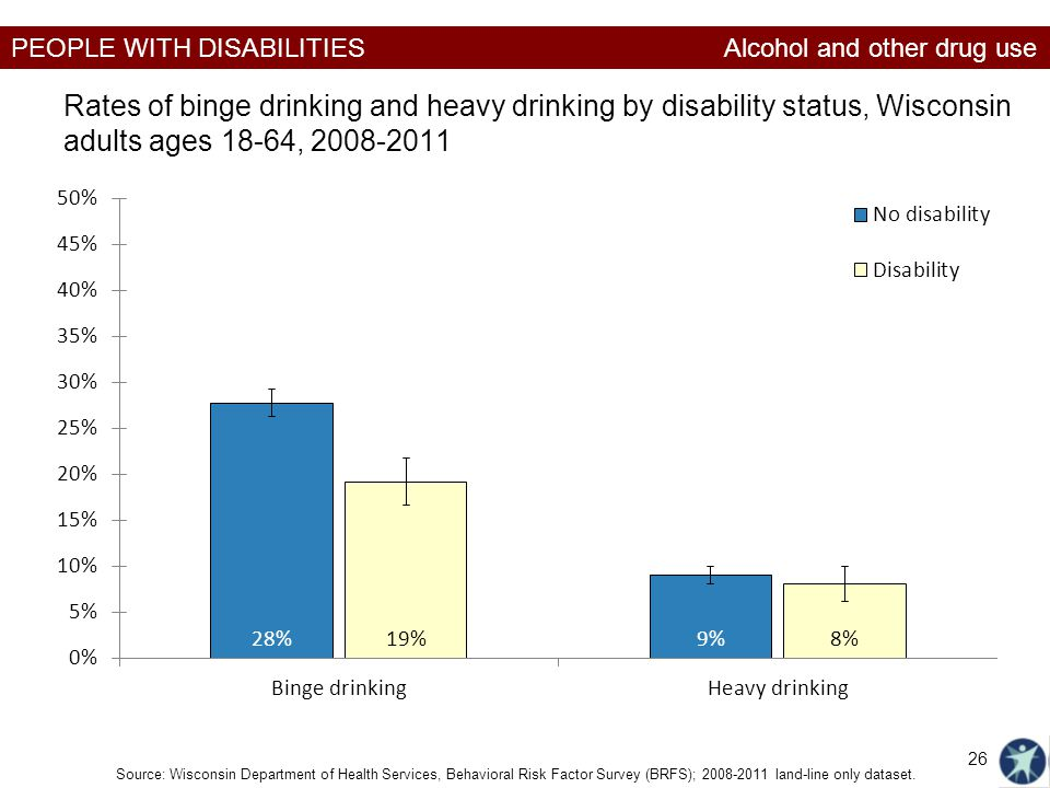 PEOPLE WITH DISABILITIES Rates of binge drinking and heavy drinking by disability status, Wisconsin adults ages 18-64, 2008-2011 Alcohol and other dru