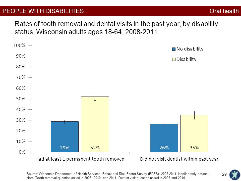 PEOPLE WITH DISABILITIES Rates of tooth removal and dental visits in the past year, by disability status, Wisconsin adults ages 18-64, 2008-2011 Sourc