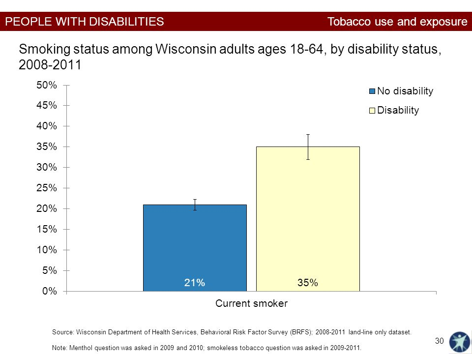 PEOPLE WITH DISABILITIES Smoking status among Wisconsin adults ages 18-64, by disability status, 2008-2011 Tobacco use and exposure Source: Wisconsin