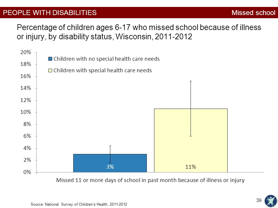 PEOPLE WITH DISABILITIES Percentage of children ages 6-17 who missed school because of illness or injury, by disability status, Wisconsin, 2011-2012 M