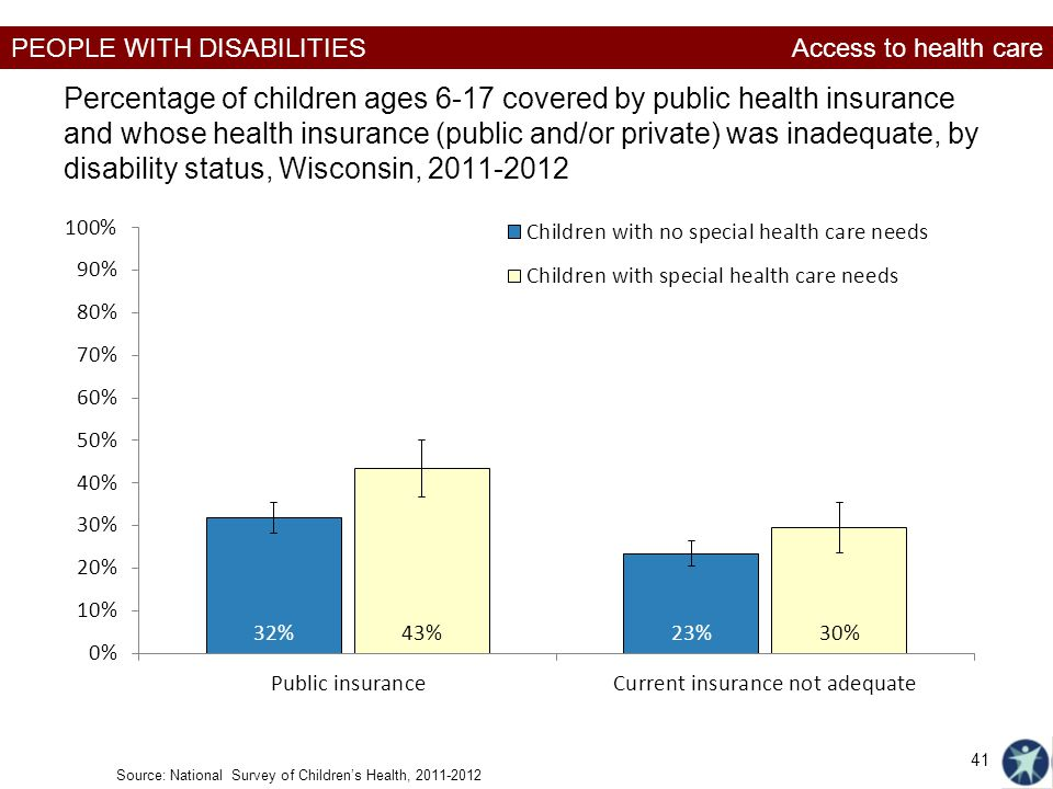 PEOPLE WITH DISABILITIES Percentage of children ages 6-17 covered by public health insurance and whose health insurance (public and/or private) was in