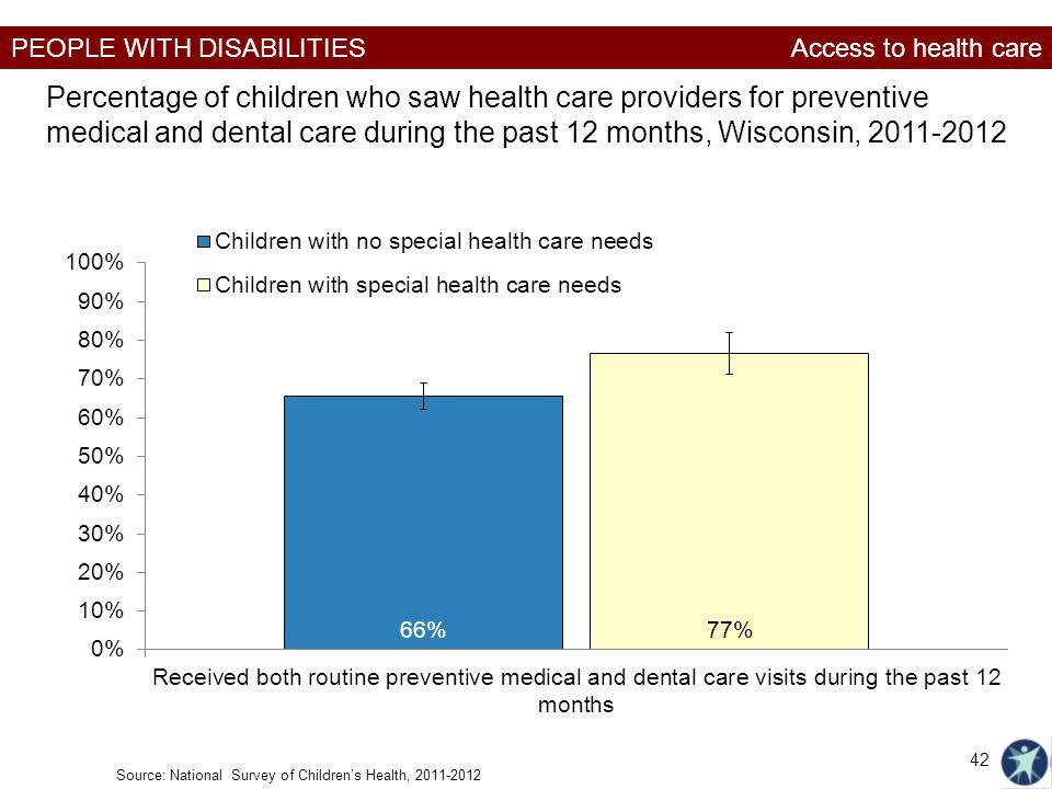 PEOPLE WITH DISABILITIES Percentage of children who saw health care providers for preventive medical and dental care during the past 12 months, Wiscon