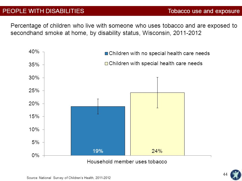 PEOPLE WITH DISABILITIES Percentage of children who live with someone who uses tobacco and are exposed to secondhand smoke at home, by disability stat