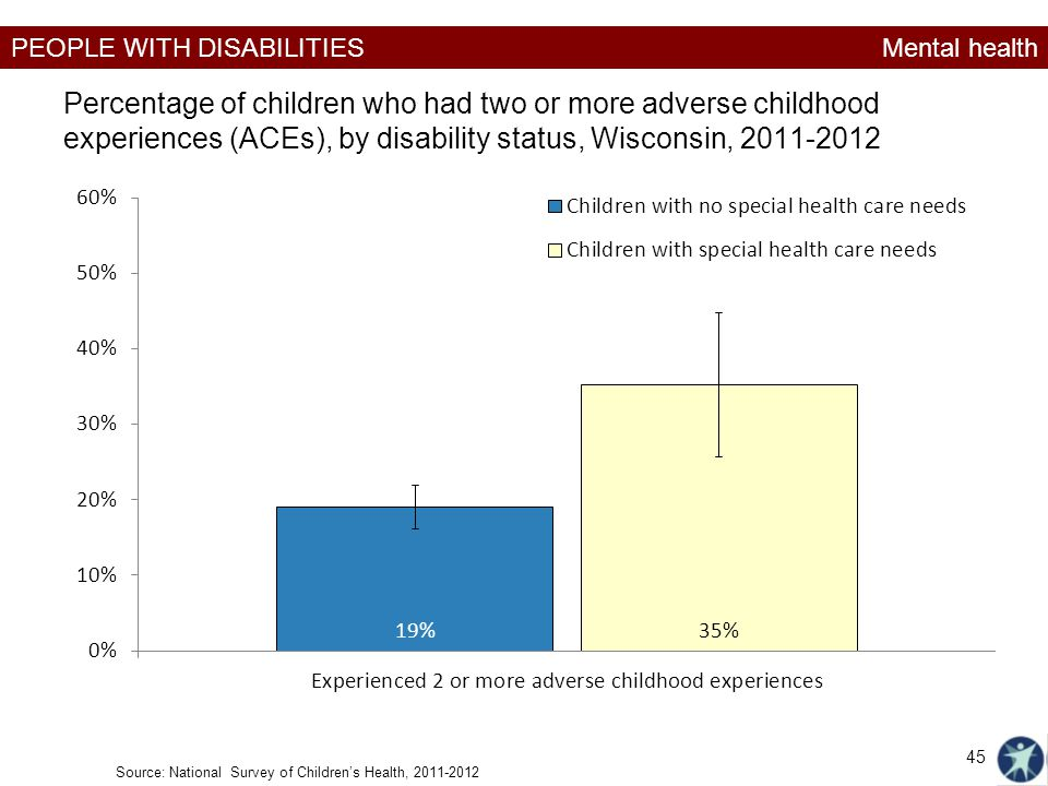 PEOPLE WITH DISABILITIES Percentage of children who had two or more adverse childhood experiences (ACEs), by disability status, Wisconsin, 2011-2012 M