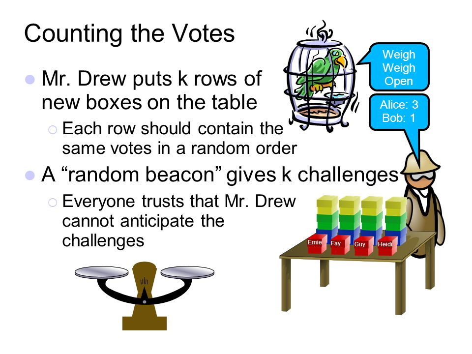 Mr. Drew puts k rows of new boxes on the table Each row should contain the same votes in a random order A random beacon gives k challenges Everyone tr