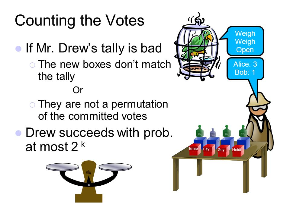 If Mr. Drews tally is bad The new boxes dont match the tally Or They are not a permutation of the committed votes Drew succeeds with prob. at most 2 -