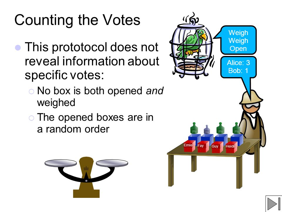 This prototocol does not reveal information about specific votes: No box is both opened and weighed The opened boxes are in a random order Alice: 3 Bo