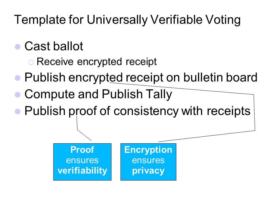 Template for Universally Verifiable Voting Cast ballot Receive encrypted receipt Publish encrypted receipt on bulletin board Compute and Publish Tally