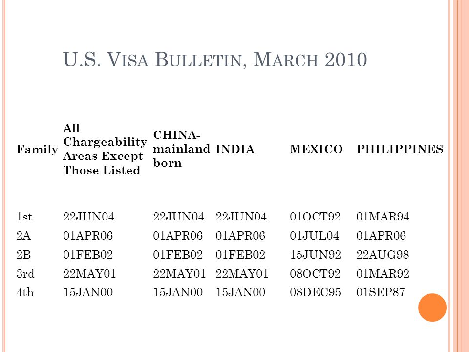 U.S. V ISA B ULLETIN, M ARCH 2010 Family All Chargeability Areas Except Those Listed CHINA- mainland born INDIAMEXICOPHILIPPINES 1st22JUN04 01OCT9201M