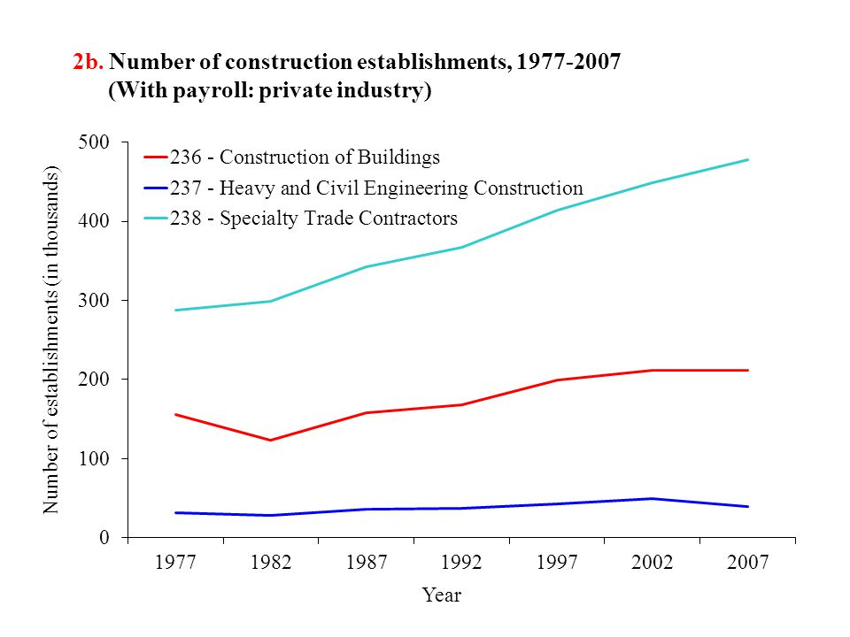 2b. Number of construction establishments, 1977-2007 (With payroll: private industry)