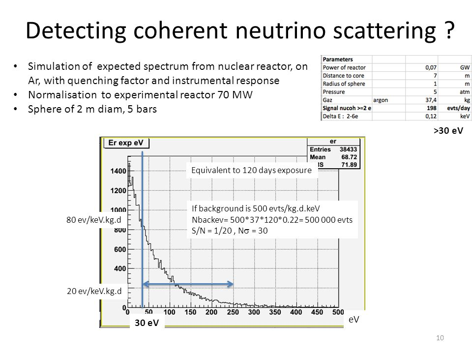 Detecting coherent neutrino scattering ? Simulation of expected spectrum from nuclear reactor, on Ar, with quenching factor and instrumental response