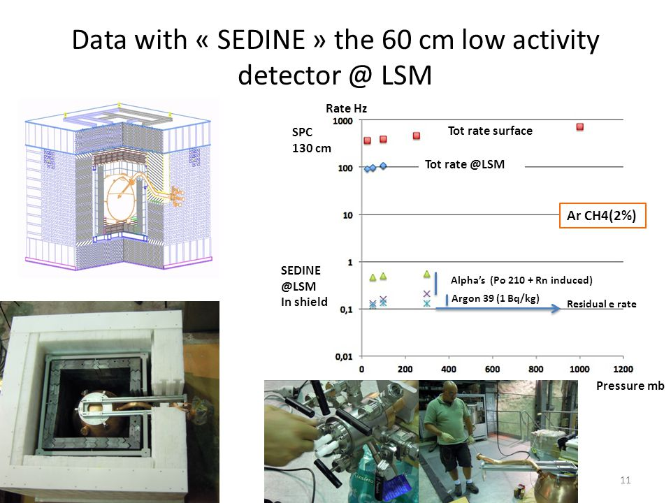 Data with « SEDINE » the 60 cm low activity detector @ LSM Argon 39 (1 Bq/kg) Alphas (Po 210 + Rn induced) SEDINE @LSM In shield Tot rate surface Tot