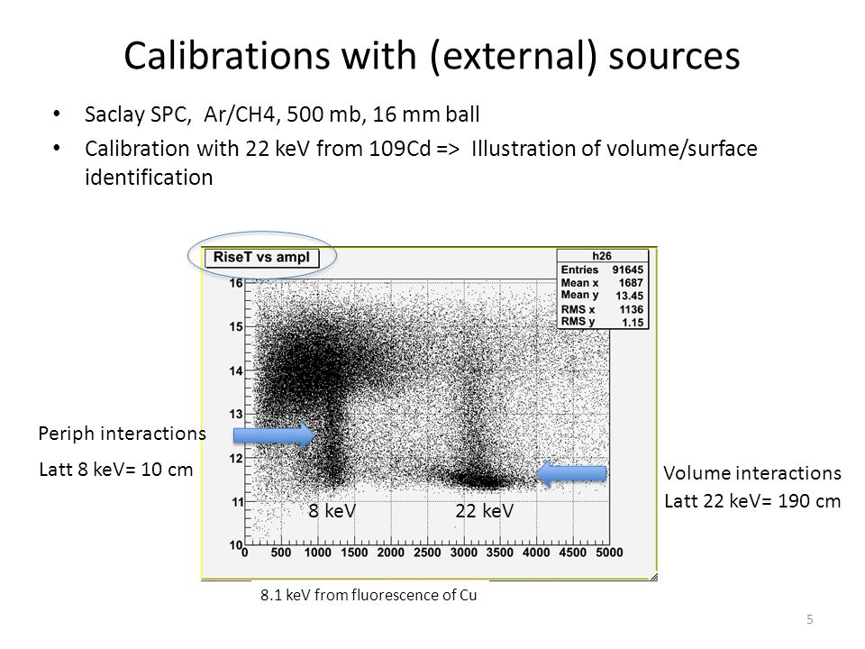 Calibrations with (external) sources Saclay SPC, Ar/CH4, 500 mb, 16 mm ball Calibration with 22 keV from 109Cd => Illustration of volume/surface ident