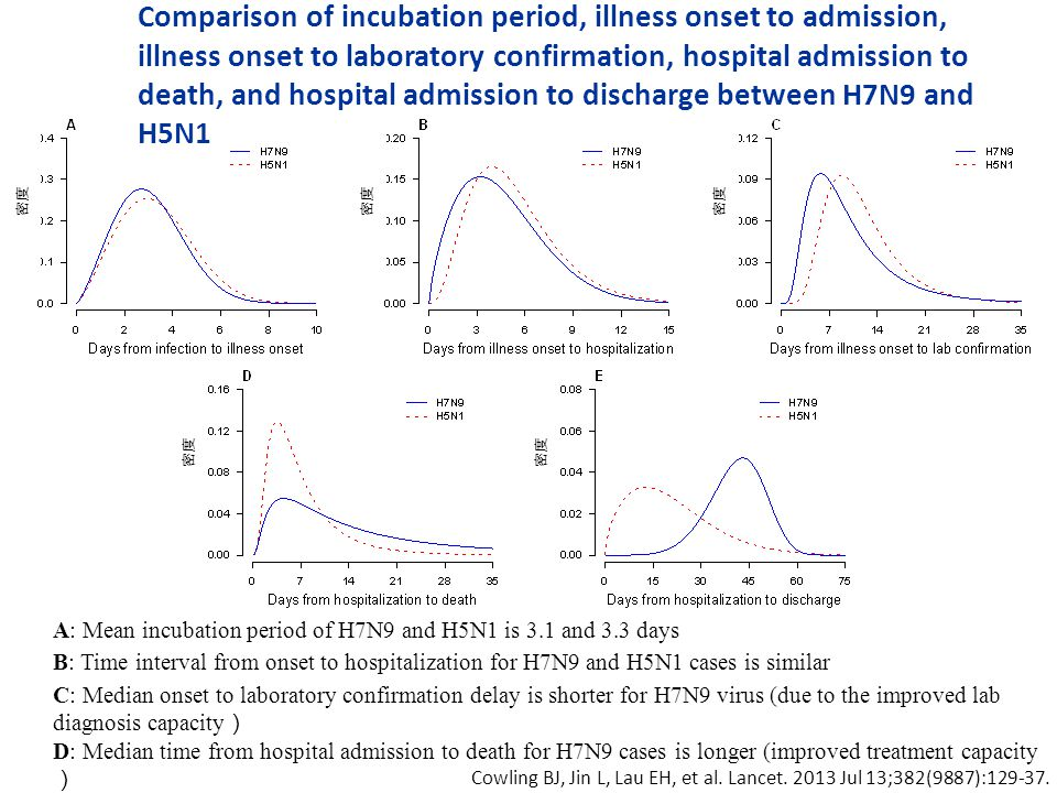 A: Mean incubation period of H7N9 and H5N1 is 3.1 and 3.3 days B: Time interval from onset to hospitalization for H7N9 and H5N1 cases is similar C: Median onset to laboratory confirmation delay is shorter for H7N9 virus (due to the improved lab diagnosis capacity D: Median time from hospital admission to death for H7N9 cases is longer (improved treatment capacity E: Median time from hospital admission to discharge for H7N9 cases is longer Comparison of incubation period, illness onset to admission, illness onset to laboratory confirmation, hospital admission to death, and hospital admission to discharge between H7N9 and H5N1 Cowling BJ, Jin L, Lau EH, et al.