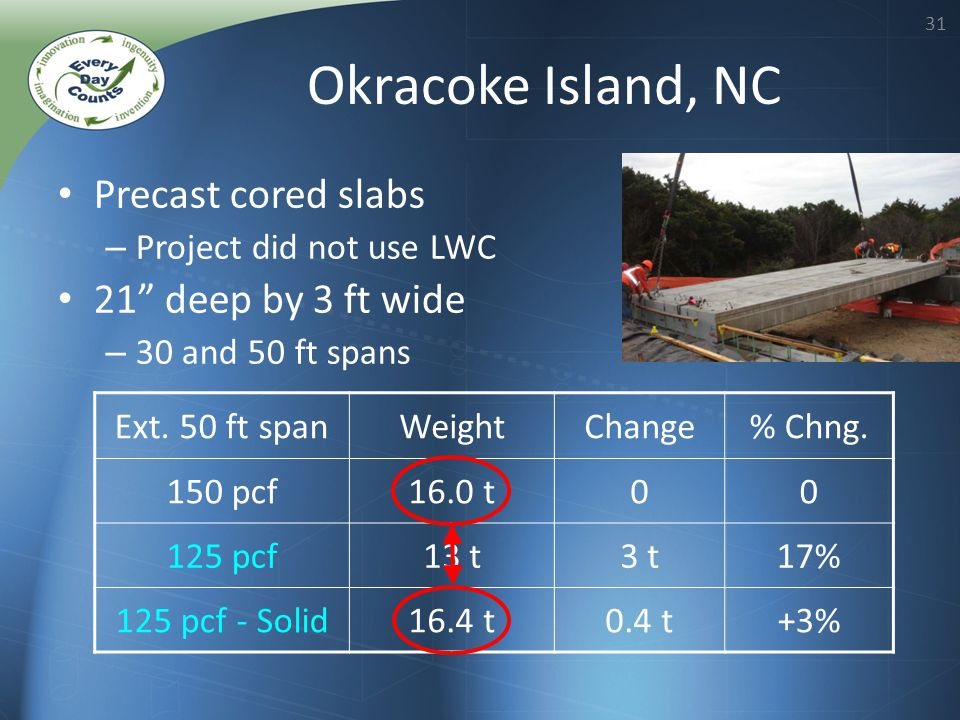 31 Okracoke Island, NC Precast cored slabs – Project did not use LWC 21 deep by 3 ft wide – 30 and 50 ft spans Ext. 50 ft spanWeightChange% Chng. 150