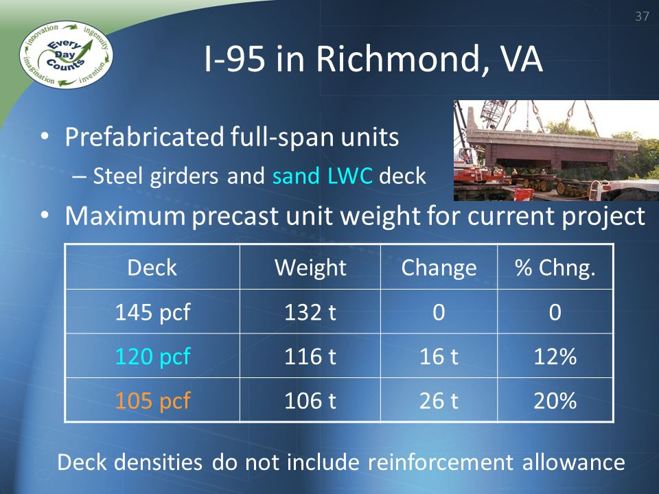 37 I-95 in Richmond, VA Prefabricated full-span units – Steel girders and sand LWC deck Maximum precast unit weight for current project Deck densities do not include reinforcement allowance DeckWeightChange% Chng.