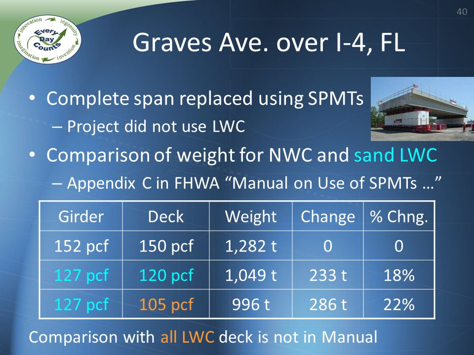 40 Graves Ave. over I-4, FL Complete span replaced using SPMTs – Project did not use LWC Comparison of weight for NWC and sand LWC – Appendix C in FHW