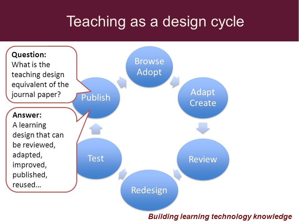 Browse Adopt Adapt Create Review RedesignTestPublish Teaching as a design cycle Building learning technology knowledge Question: What is the teaching design equivalent of the journal paper.