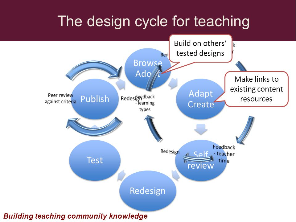 Browse Adopt Adapt Create Self review RedesignTestPublish The design cycle for teaching Building teaching community knowledge Make links to existing content resources Build on others tested designs