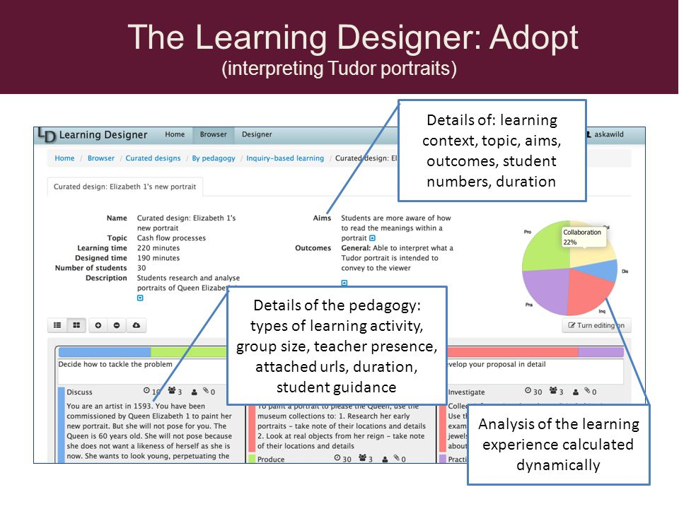 The Learning Designer: Adopt (interpreting Tudor portraits) Details of: learning context, topic, aims, outcomes, student numbers, duration Details of the pedagogy: types of learning activity, group size, teacher presence, attached urls, duration, student guidance Analysis of the learning experience calculated dynamically