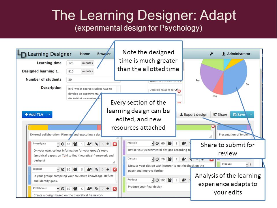 The Learning Designer: Review (Business planning for engineers) Notes for additional comments Reviews and comments could be student evaluations Additional pane for Reviewer to add comments according to criteria Test of outcome.