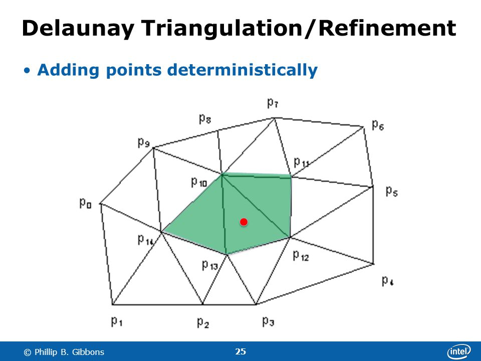 25 © Phillip B. Gibbons Delaunay Triangulation/Refinement Adding points deterministically