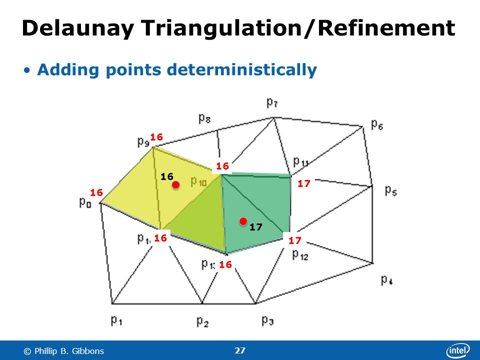 27 © Phillip B. Gibbons Delaunay Triangulation/Refinement Adding points deterministically 16 17 16 17