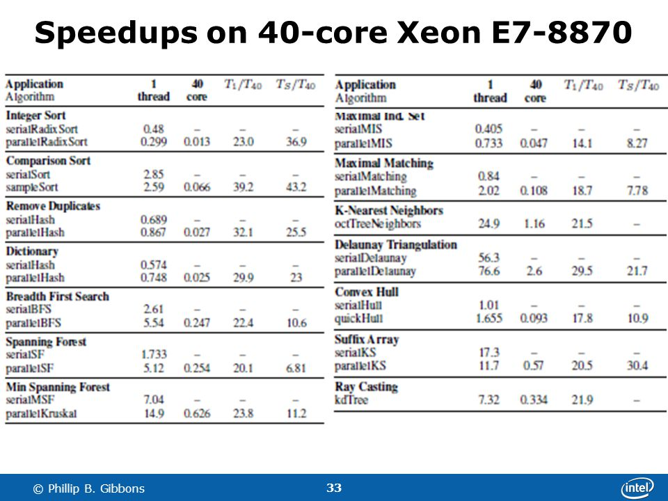 33 © Phillip B. Gibbons Speedups on 40-core Xeon E7-8870