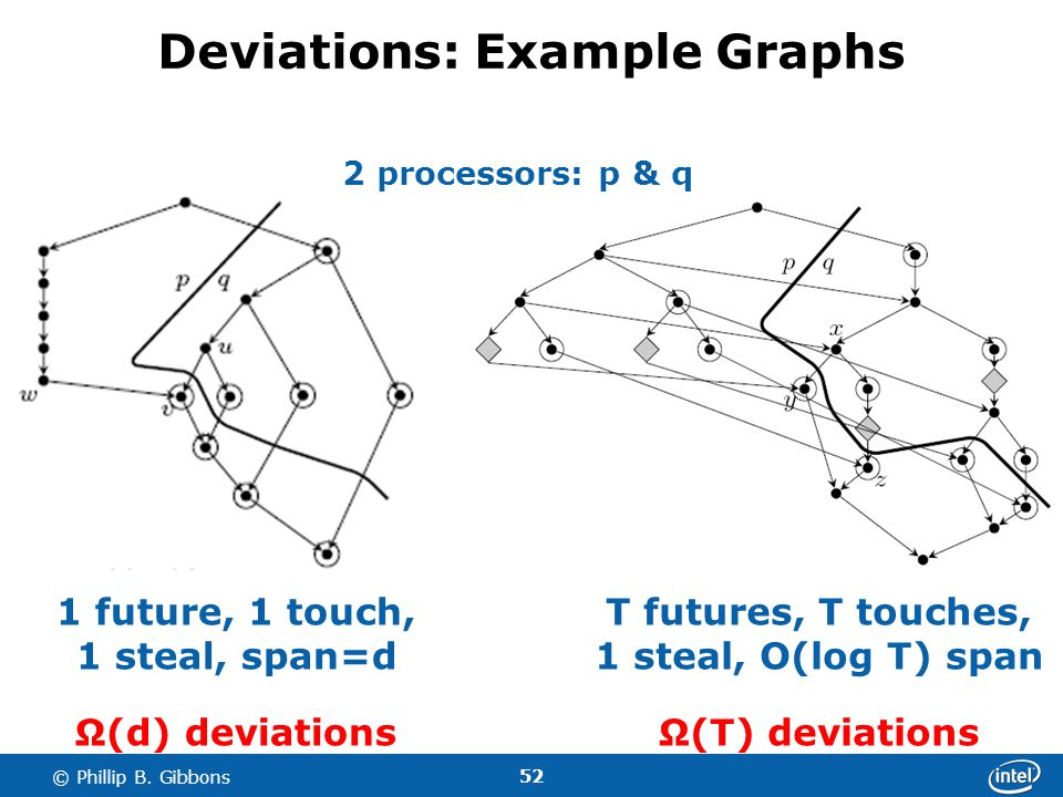 52 © Phillip B. Gibbons Deviations: Example Graphs 1 future, 1 touch, 1 steal, span=d Ω(d) deviations T futures, T touches, 1 steal, O(log T) span Ω(T