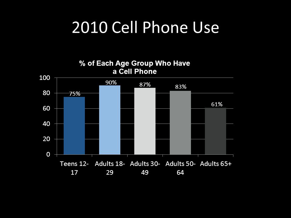 2010 Cell Phone Use