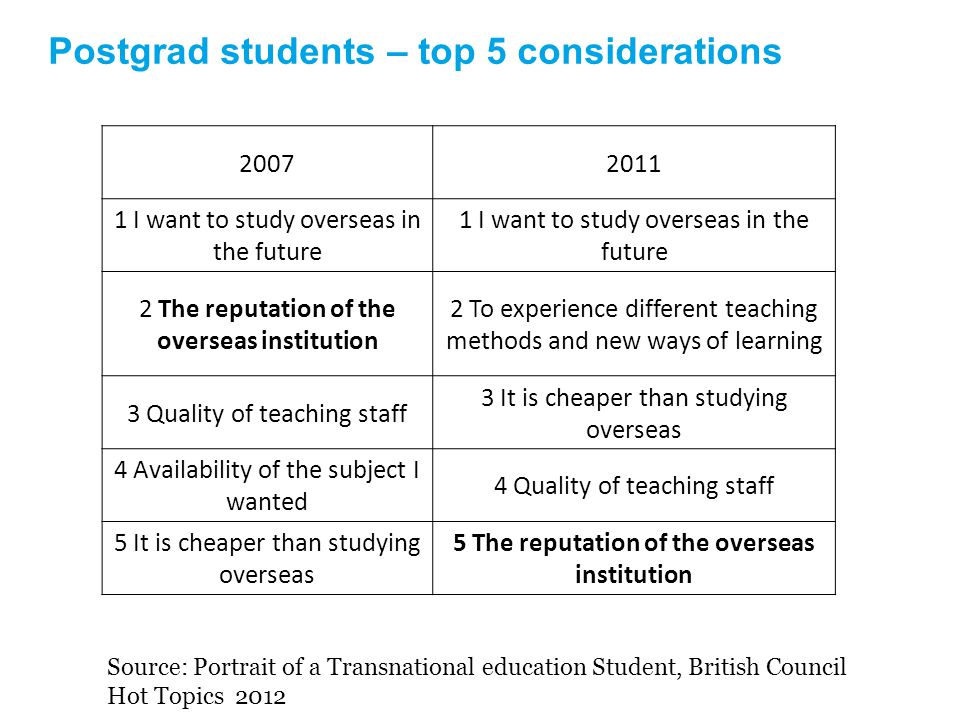 Postgrad students – top 5 considerations 20072011 1 I want to study overseas in the future 2 The reputation of the overseas institution 2 To experience different teaching methods and new ways of learning 3 Quality of teaching staff 3 It is cheaper than studying overseas 4 Availability of the subject I wanted 4 Quality of teaching staff 5 It is cheaper than studying overseas 5 The reputation of the overseas institution Source: Portrait of a Transnational education Student, British Council Hot Topics 2012