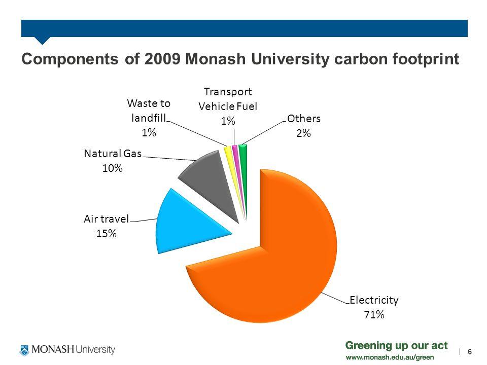 Components of 2009 Monash University carbon footprint 6