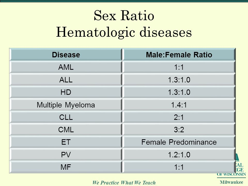 We Practice What We Teach Milwaukee Sex Ratio Hematologic diseases DiseaseMale:Female Ratio AML1:1 ALL1.3:1.0 HD1.3:1.0 Multiple Myeloma1.4:1 CLL2:1 C