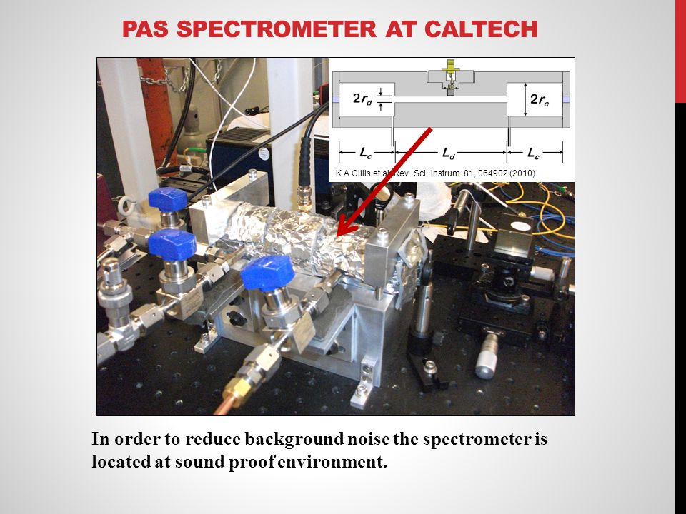 PAS SPECTROMETER AT CALTECH In order to reduce background noise the spectrometer is located at sound proof environment. K.A.Gillis et al. Rev. Sci. In
