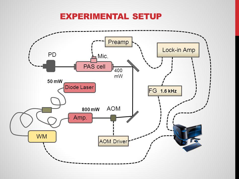 EXPERIMENTAL SETUP WM Diode Laser Amp. AOM AOM Driver Lock-in Amp FG PD Preamp PAS cell 50 mW 800 mW 400 mW 1.6 kHz Mic.