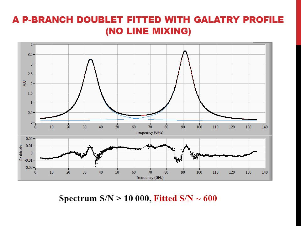A P-BRANCH DOUBLET FITTED WITH GALATRY PROFILE (NO LINE MIXING) Spectrum S/N > 10 000, Fitted S/N ~ 600