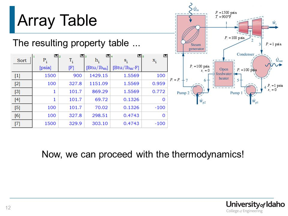 Array Table 12 The resulting property table... Now, we can proceed with the thermodynamics!