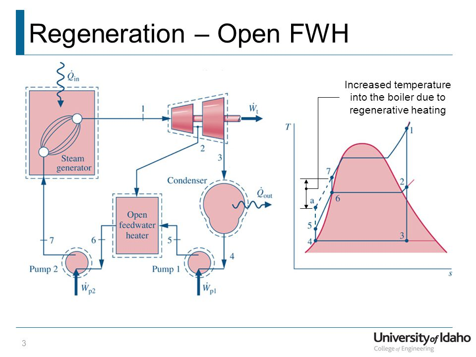 Regeneration – Open FWH 3 Increased temperature into the boiler due to regenerative heating