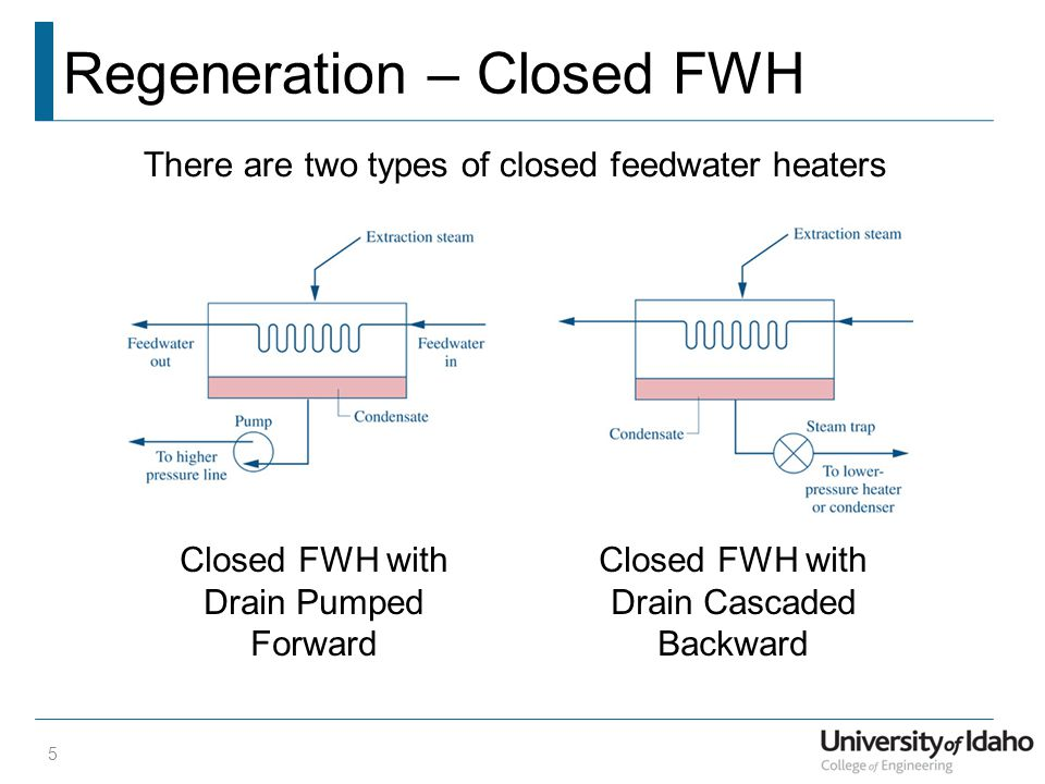 Regeneration – Closed FWH 5 There are two types of closed feedwater heaters Closed FWH with Drain Pumped Forward Closed FWH with Drain Cascaded Backwa
