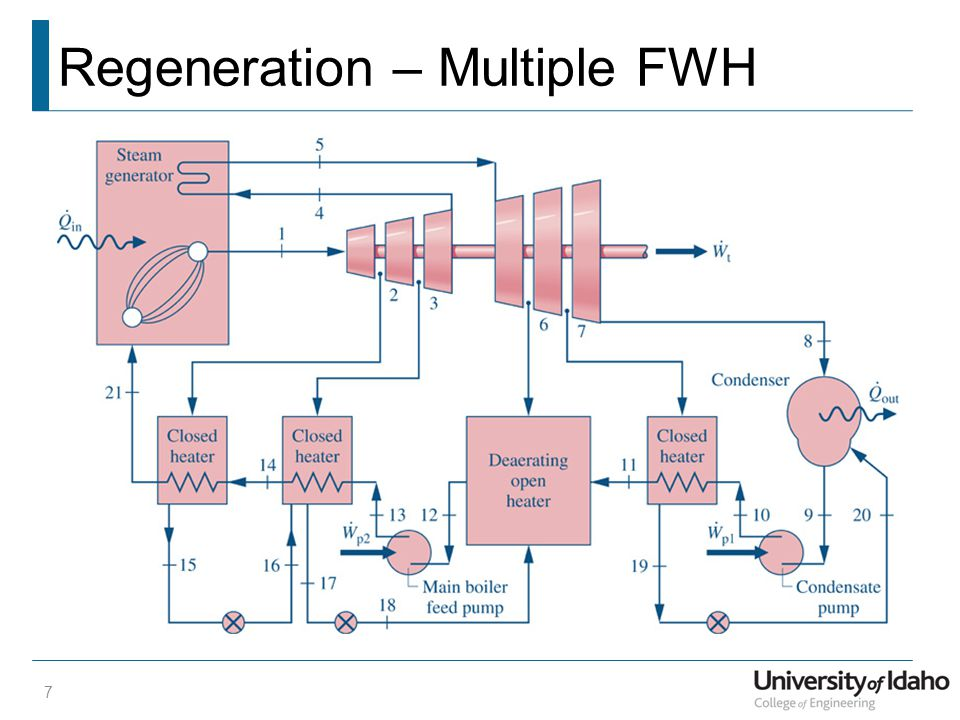 Regeneration – Multiple FWH 7
