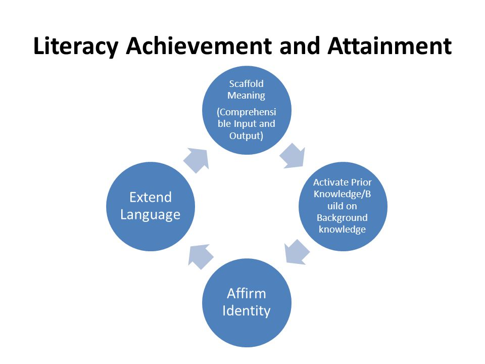 Literacy Achievement and Attainment Scaffold Meaning (Comprehensi ble Input and Output) Activate Prior Knowledge/B uild on Background knowledge Affirm