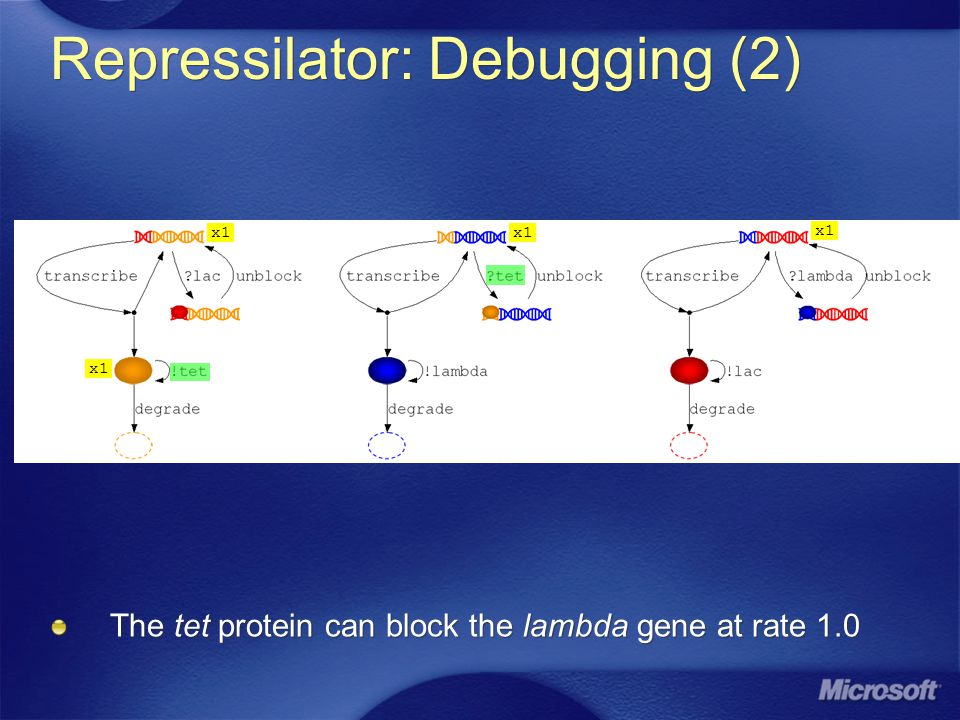 Repressilator: Debugging (2) The tet protein can block the lambda gene at rate 1.0 x1
